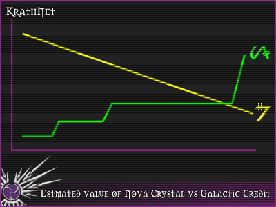 The Value of the Nova Crystal over time, compared with the Galactic Credits buying power